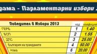 Българският организатор на хазартни игри Евробет предложи над 10 вида залагания за предстоящите парламентарни избори през май. Освен с класическия залог за партия – победител, вещите...